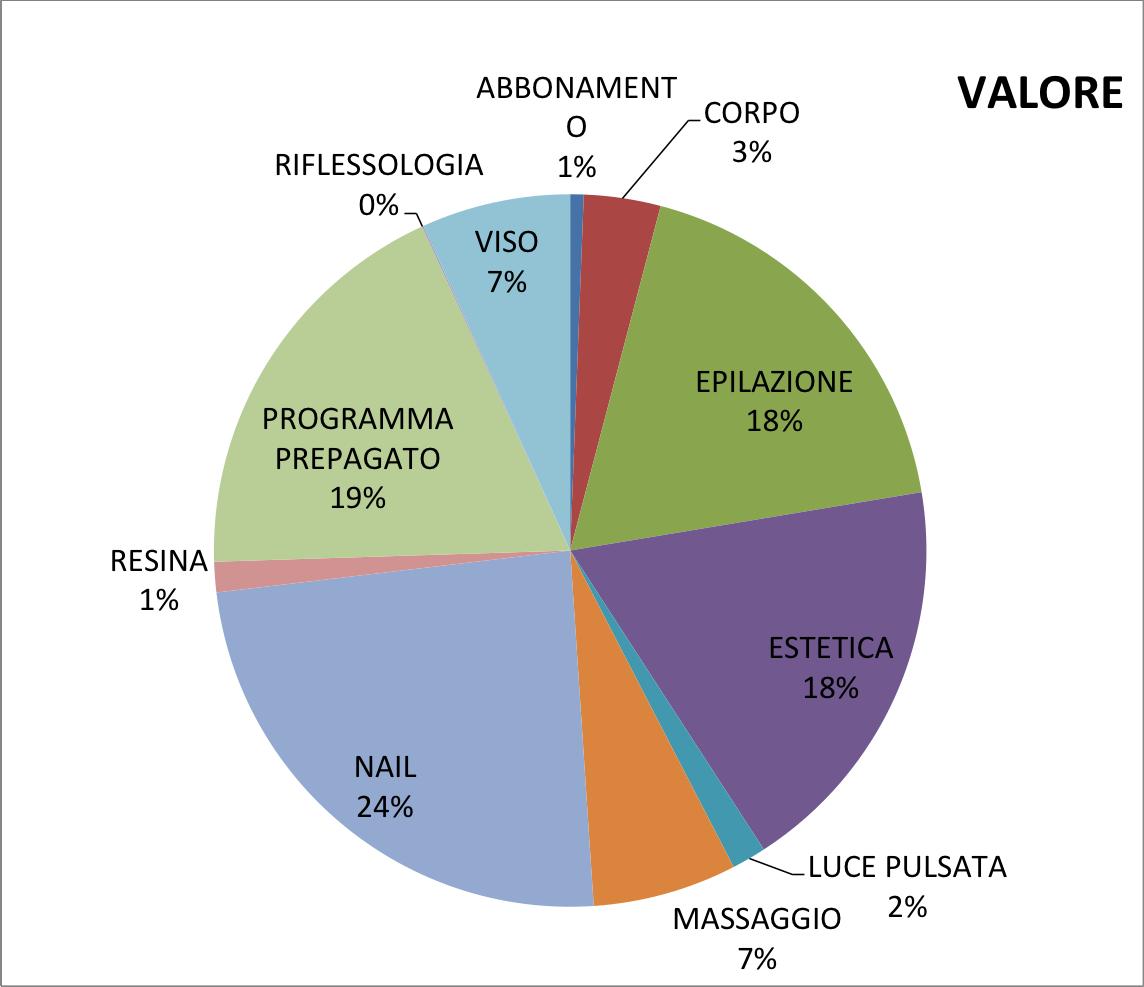 Grafico_torta_valore
